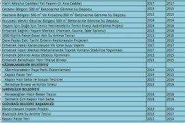 Cumhurbaşkanının açtığı 170 projede neler var