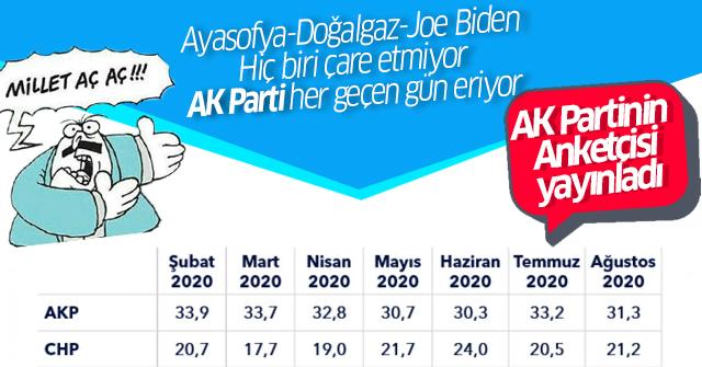AK Parti her geçen gün oy kaybediyor