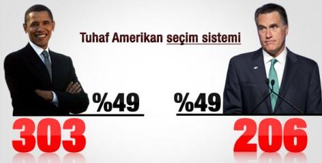 Obama ve Romneyʹin oyları eşit ama Obama kazandı